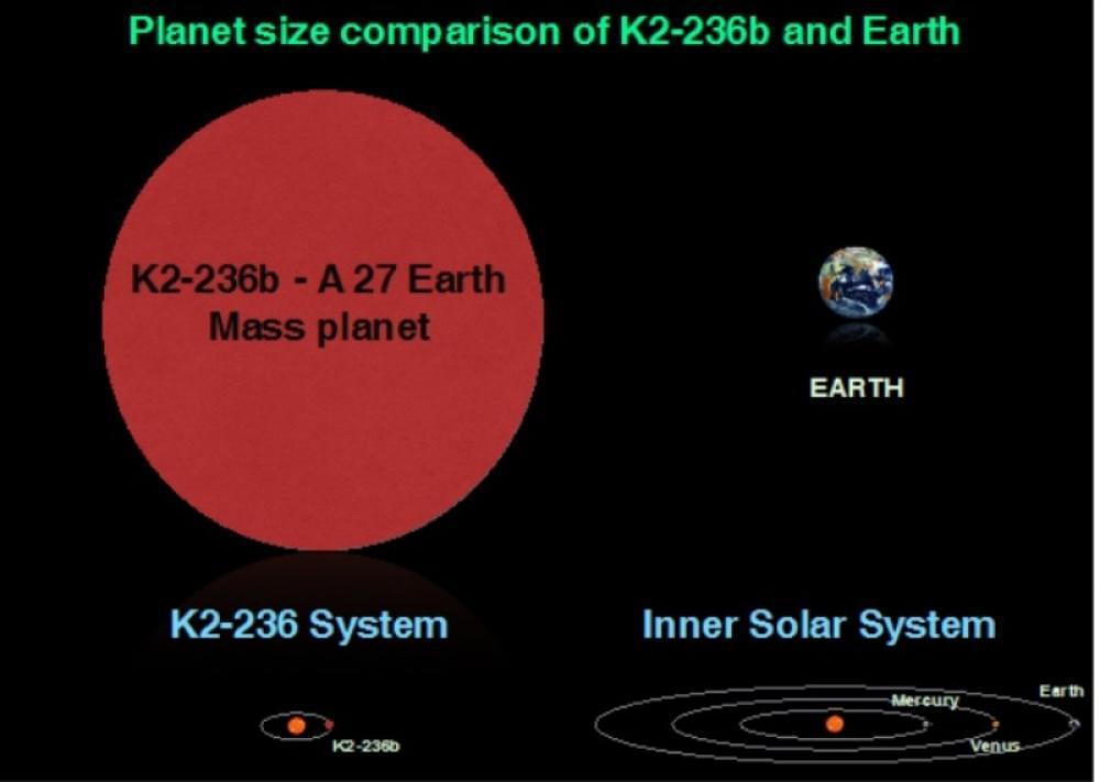 ISRO scientists discover a sub-Saturn like planet around a Sun-like star